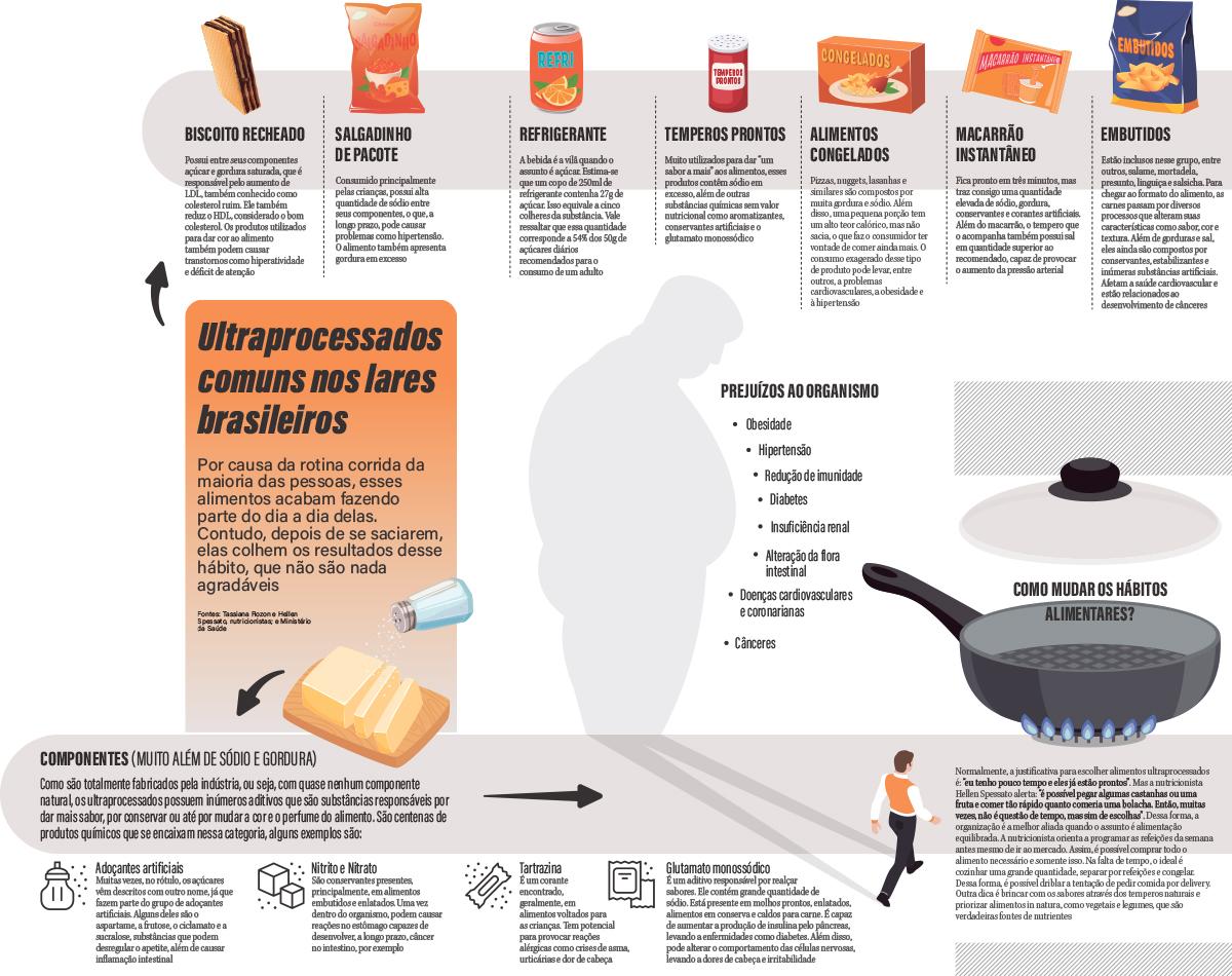 Alimentos ultraprocessados: veneno em forma de comida
